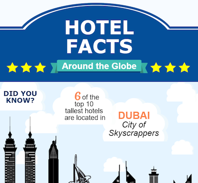 Infographic showing Facts about the Global Hotel Industry